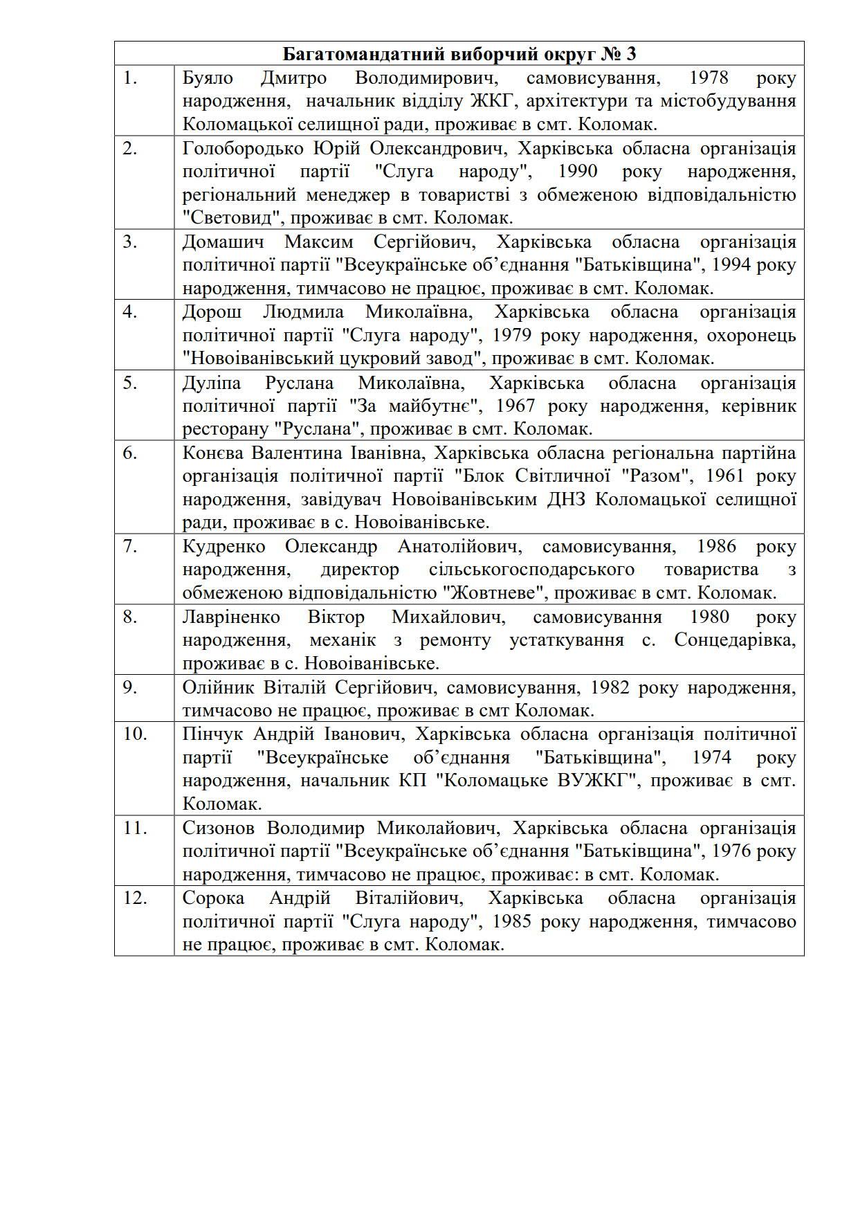 Список депутатів 2020_3