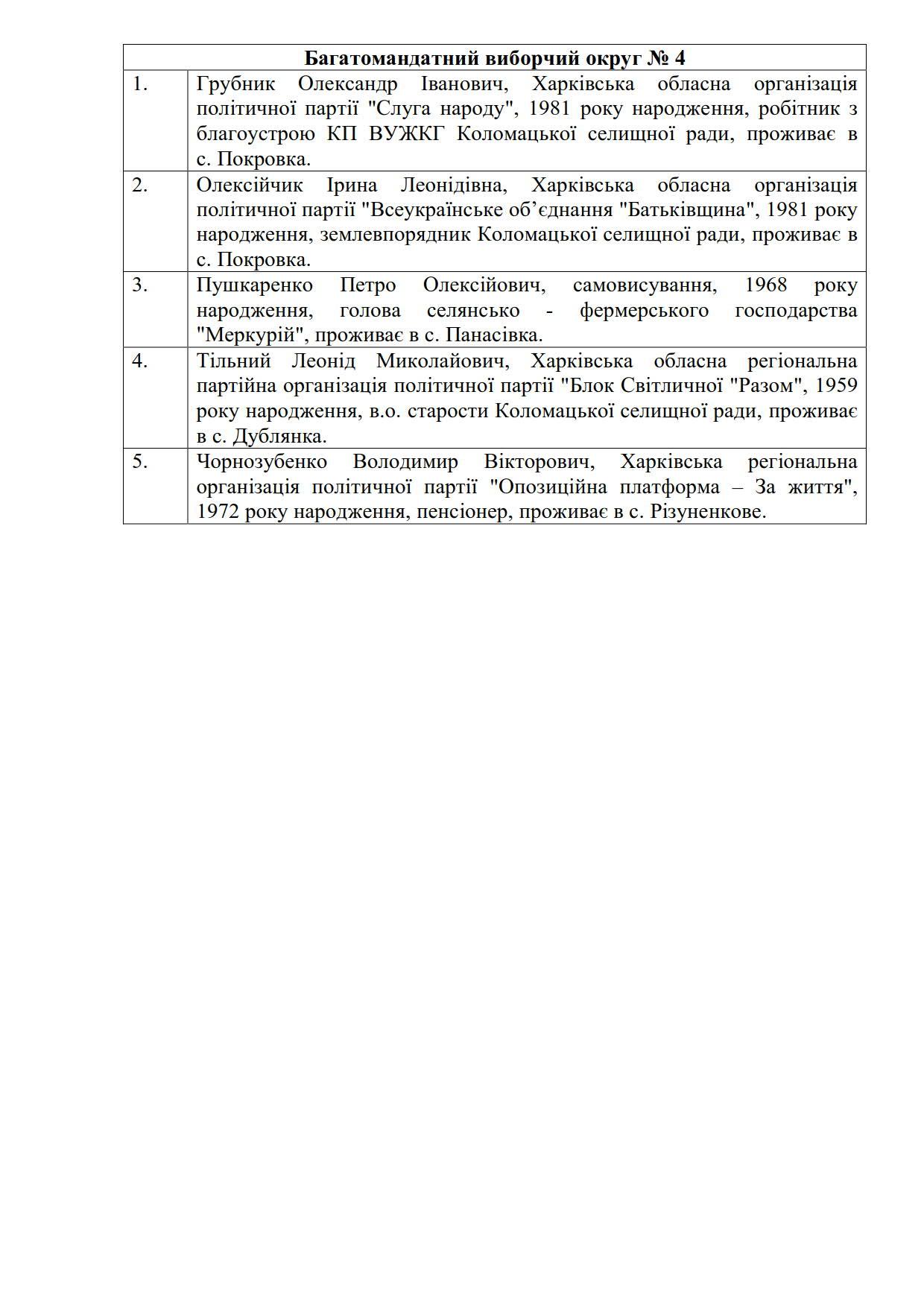 Список депутатів 2020_4