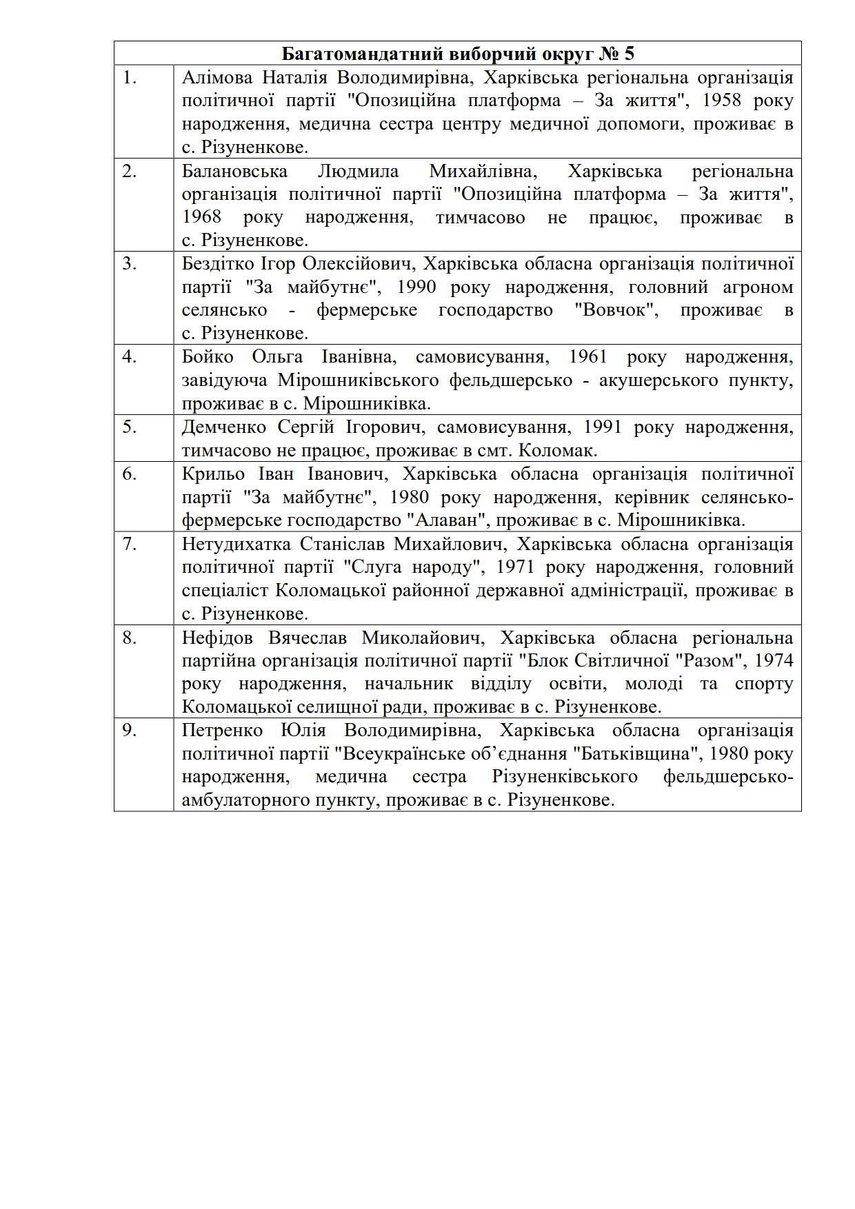 Список депутатів 2020_5