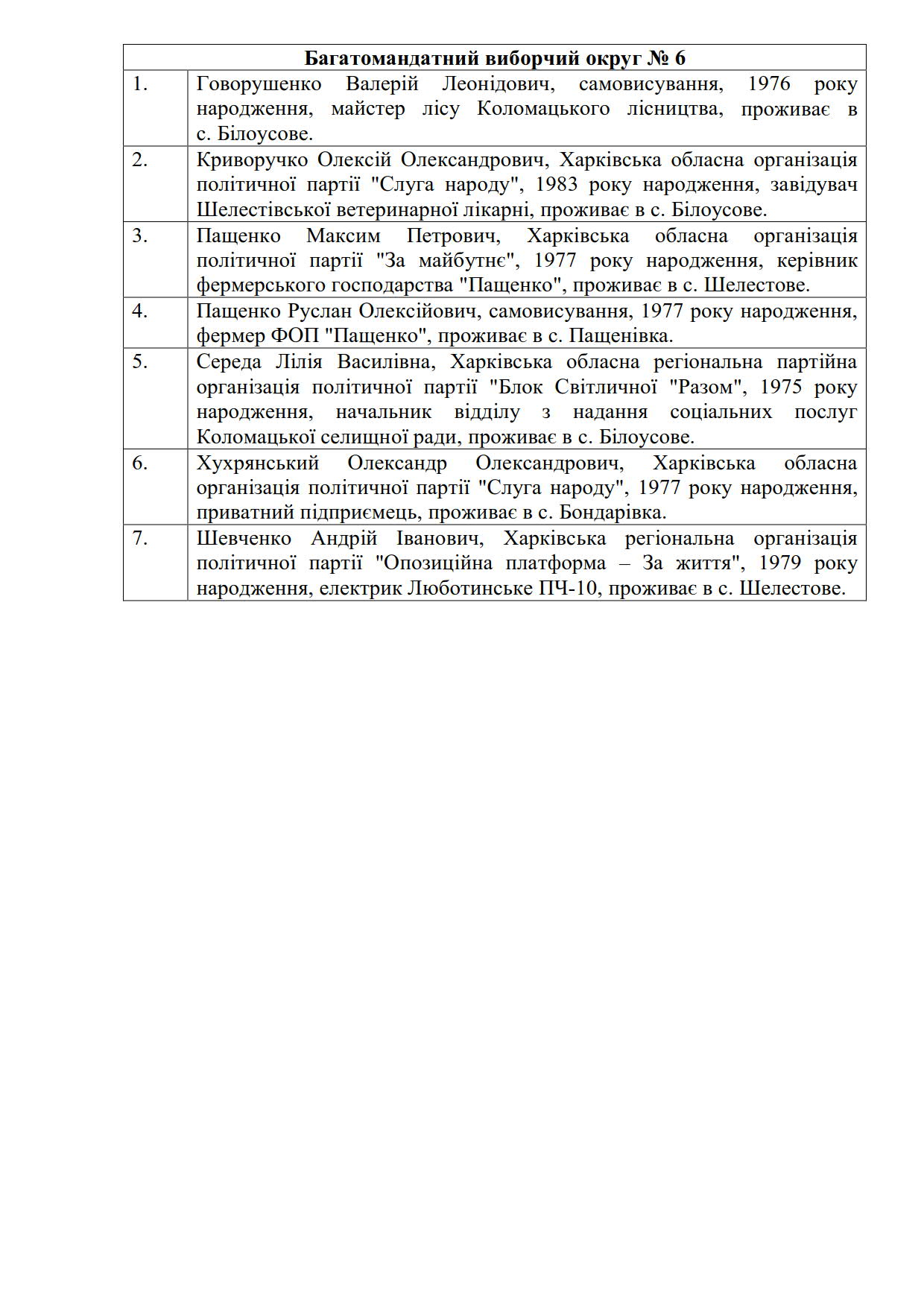Список депутатів 2020_6