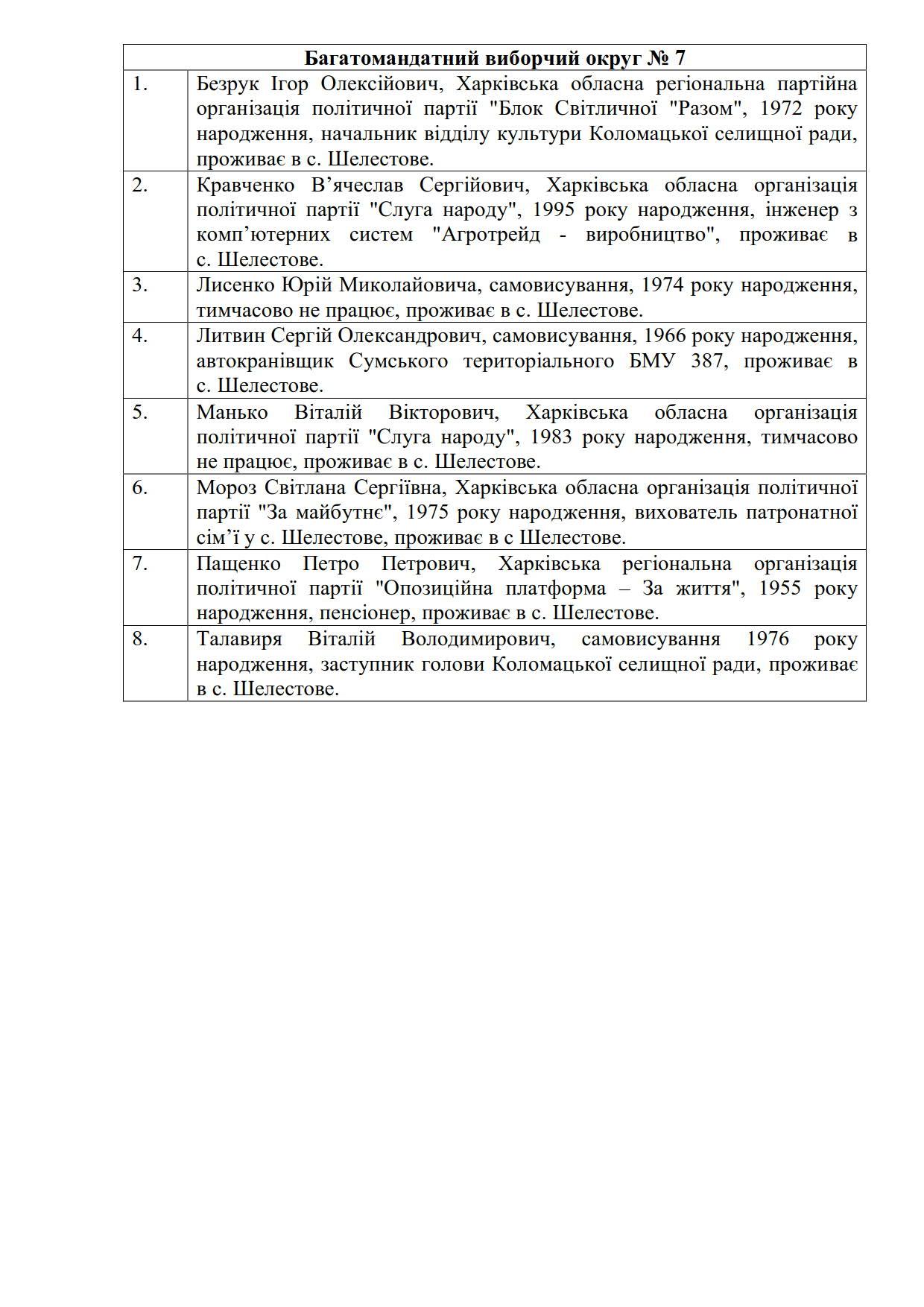 Список депутатів 2020_7