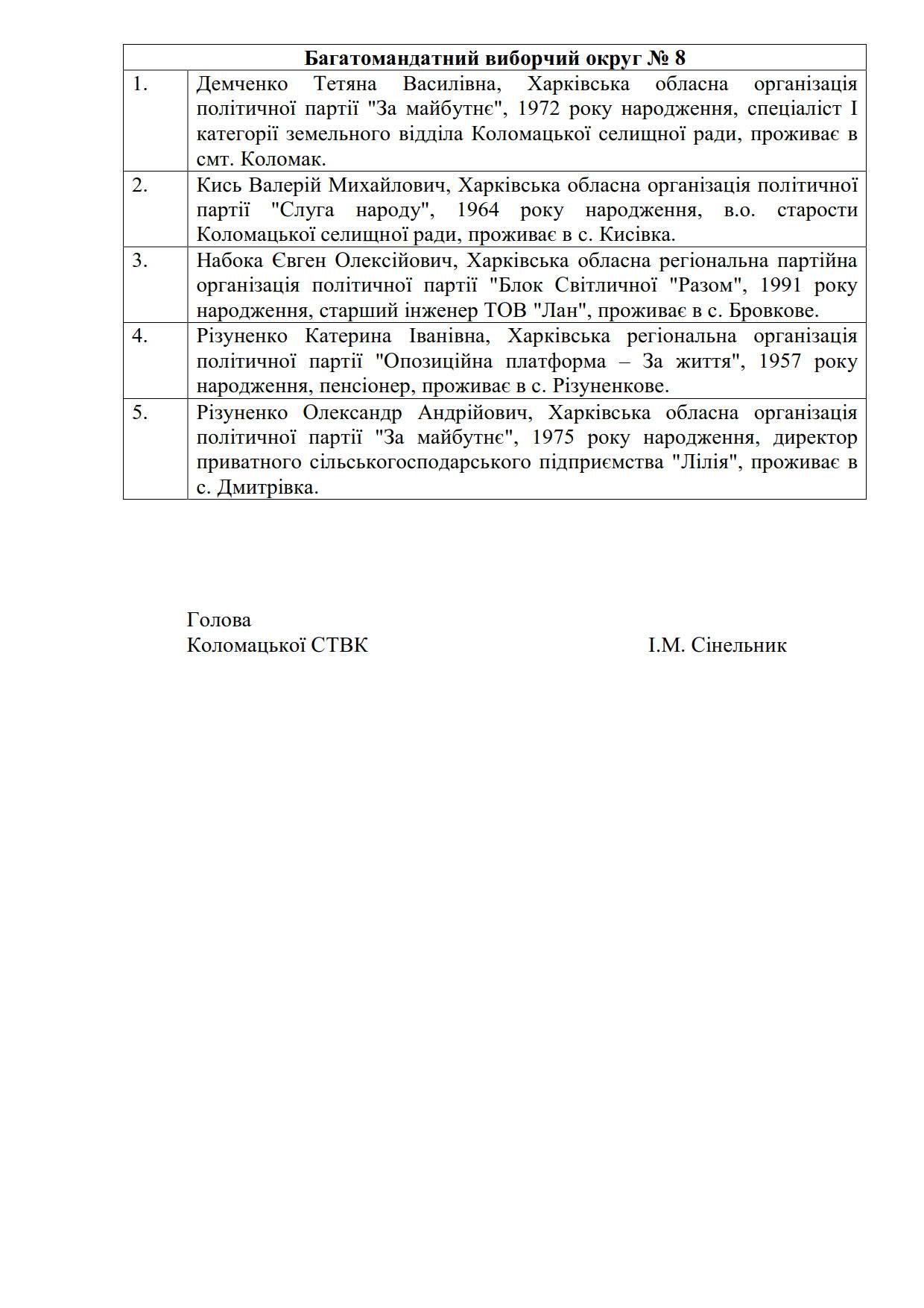 Список депутатів 2020_8
