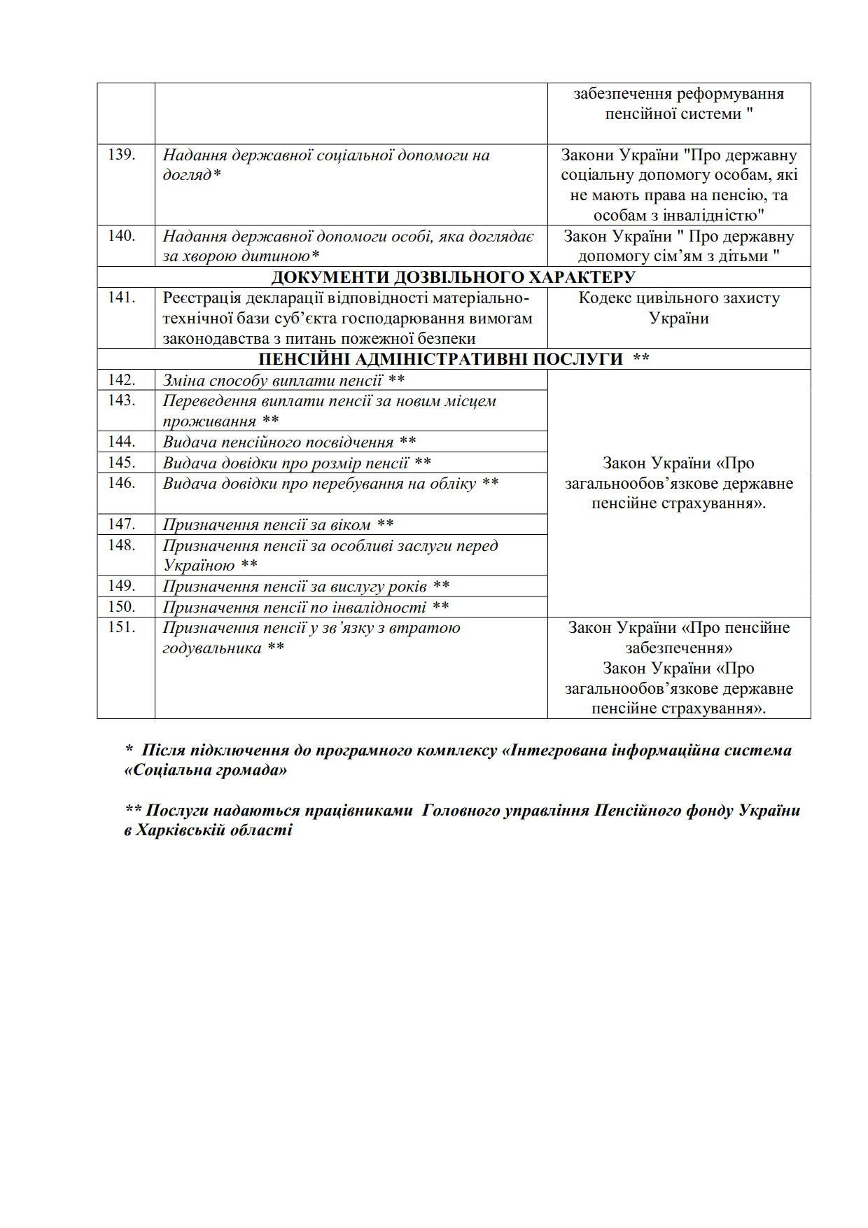 Рішення перелік послуг U-LEAD_11