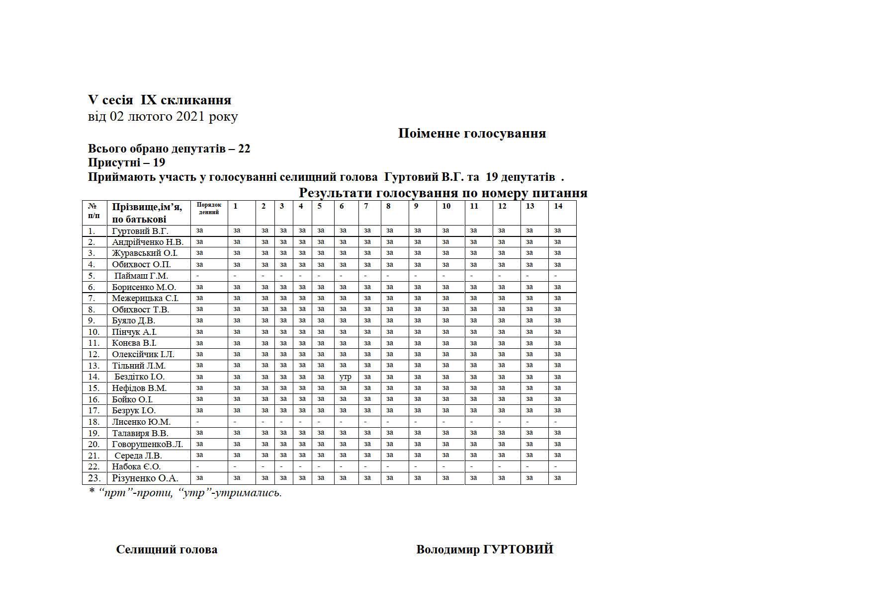 Microsoft Word - Список поіменного голосування2_1