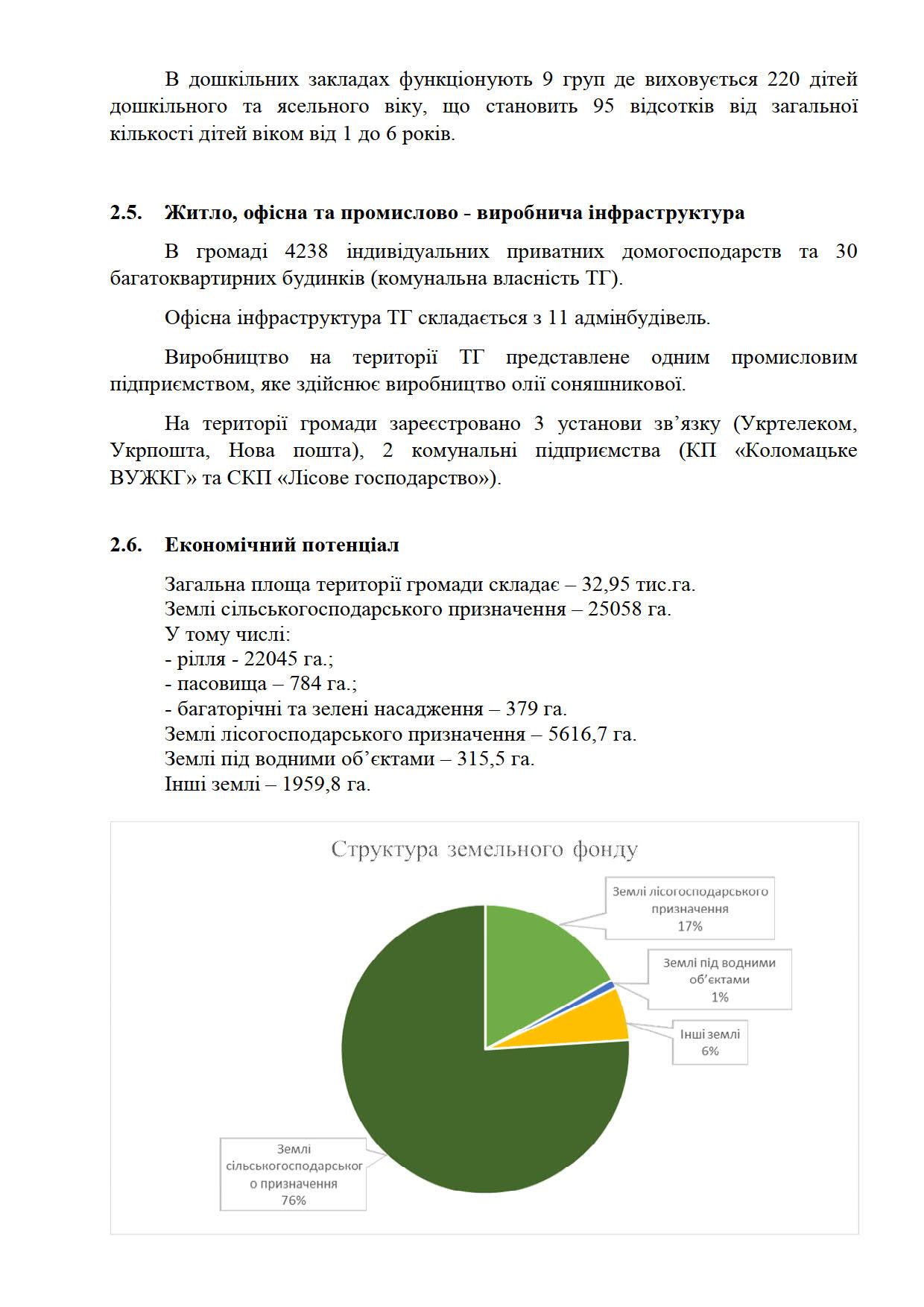 Microsoft Word - інвестиційний паспорт 2021 готов_09