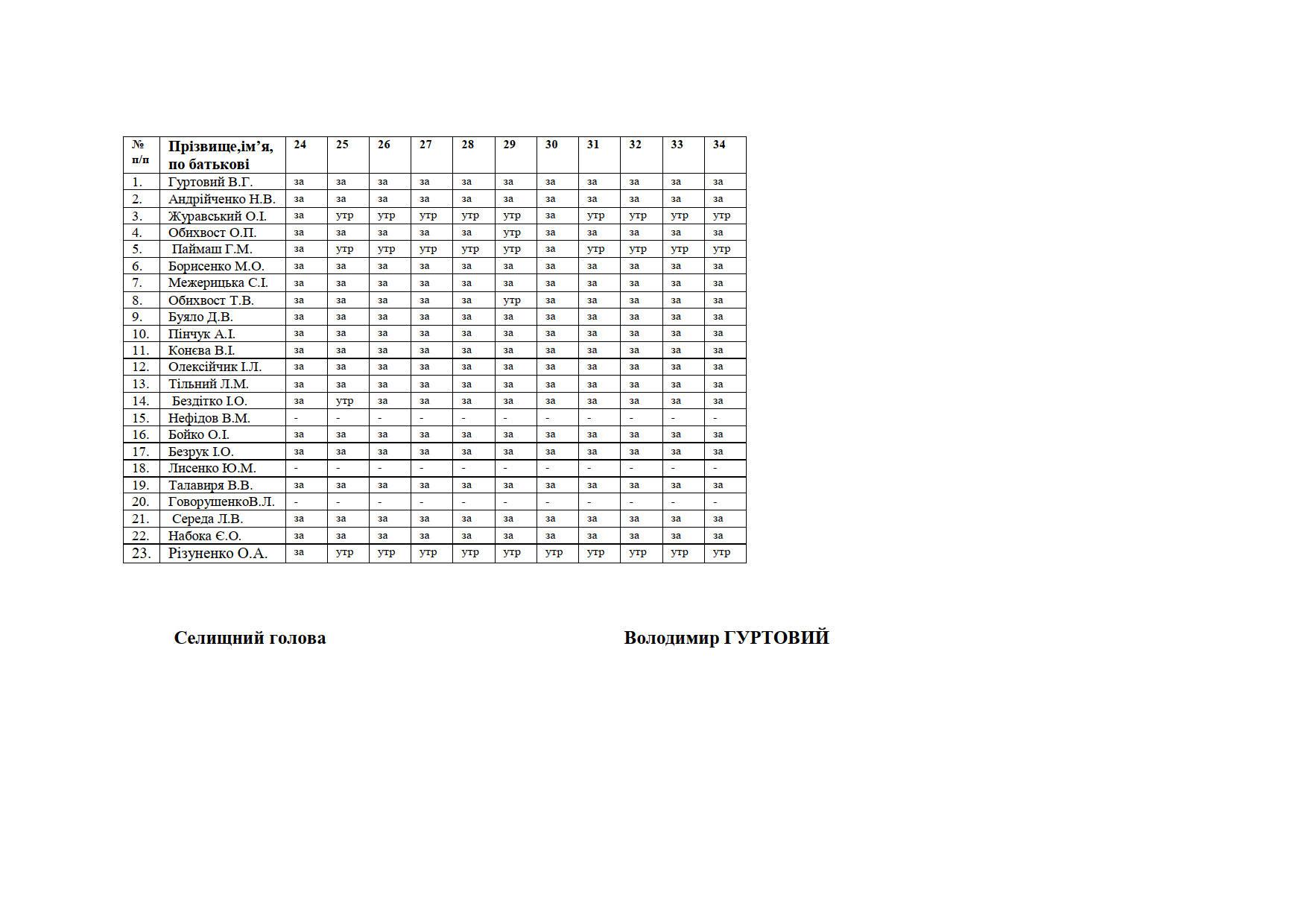 Список поіменного голосування_2