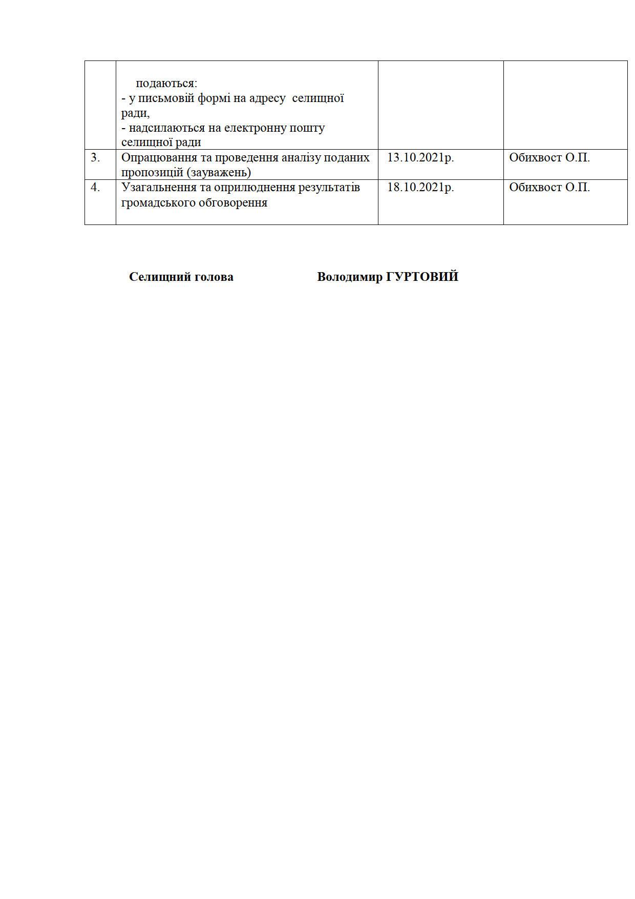 Microsoft Word - роз.№146 громадські слухання старостинські округи_3